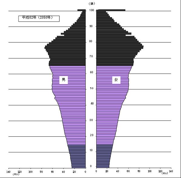 出典:総務省・政策統括官・統計研修所